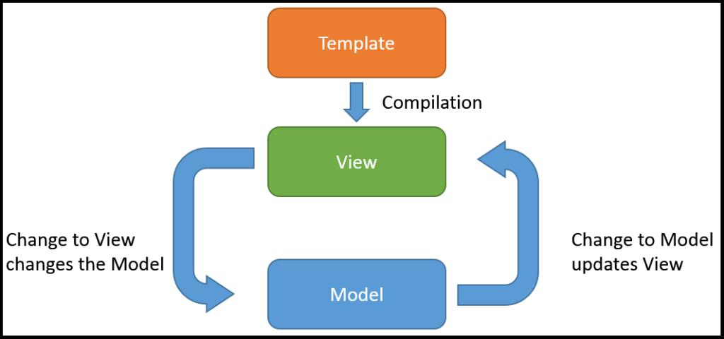 Two-Way-Data-Binding (2)