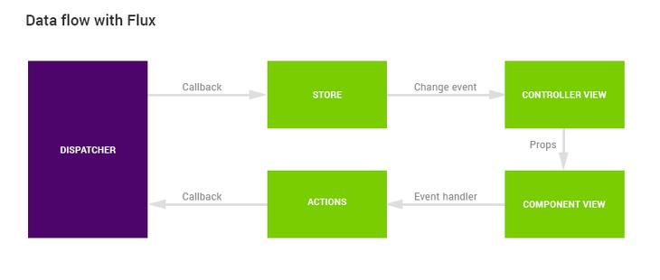 reactjs-data-flow