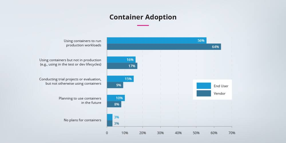 Container-adoption