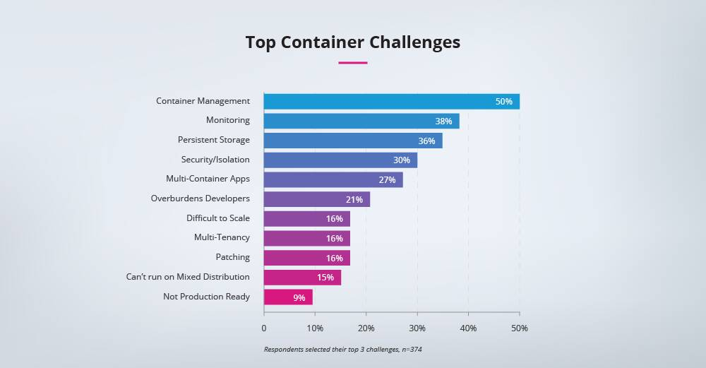 Top-container-challenges