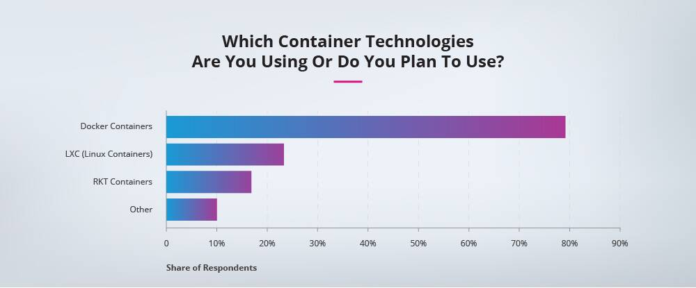 Container-technology-to-adopt