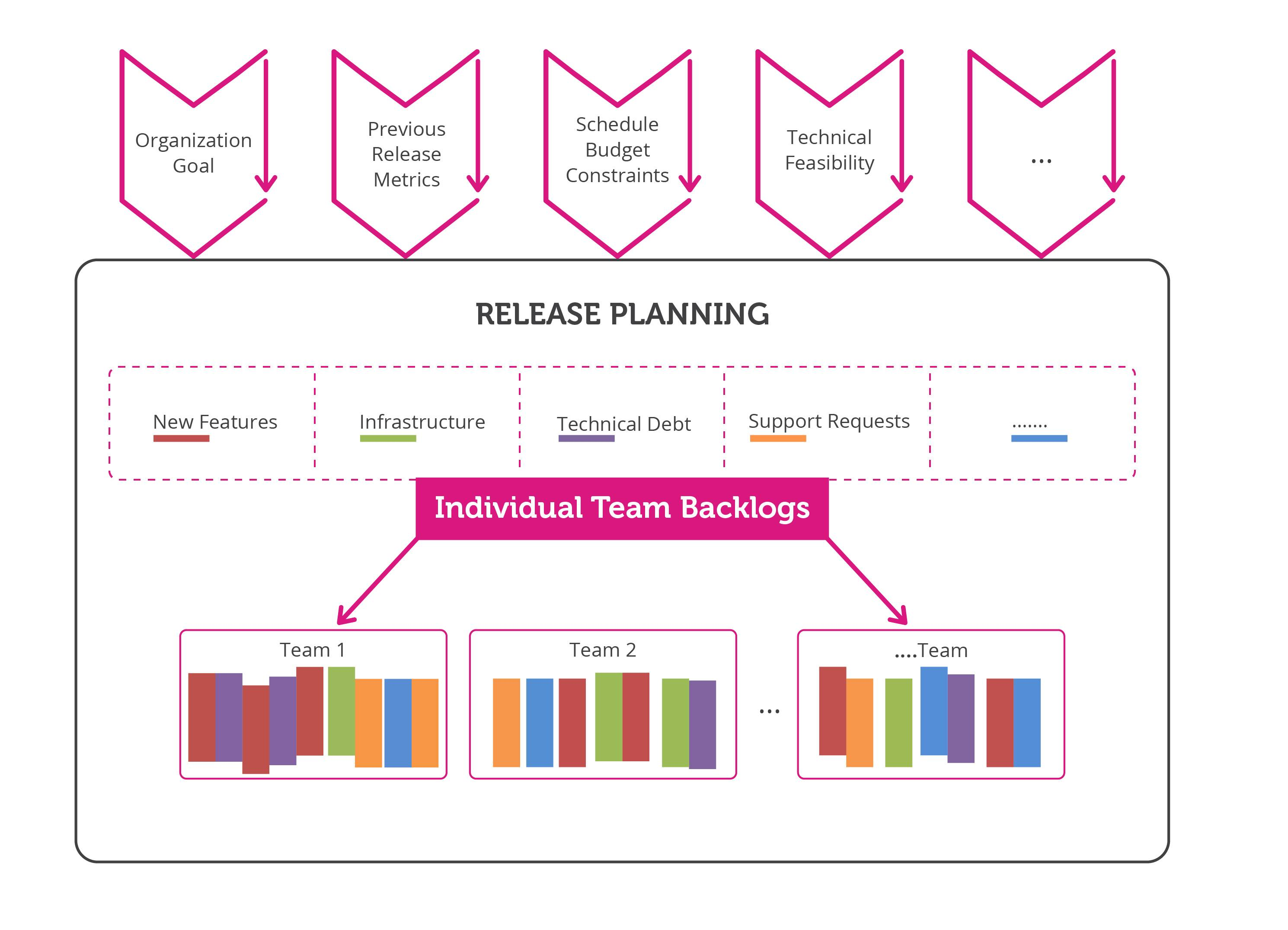 Release-Planning-Cycle