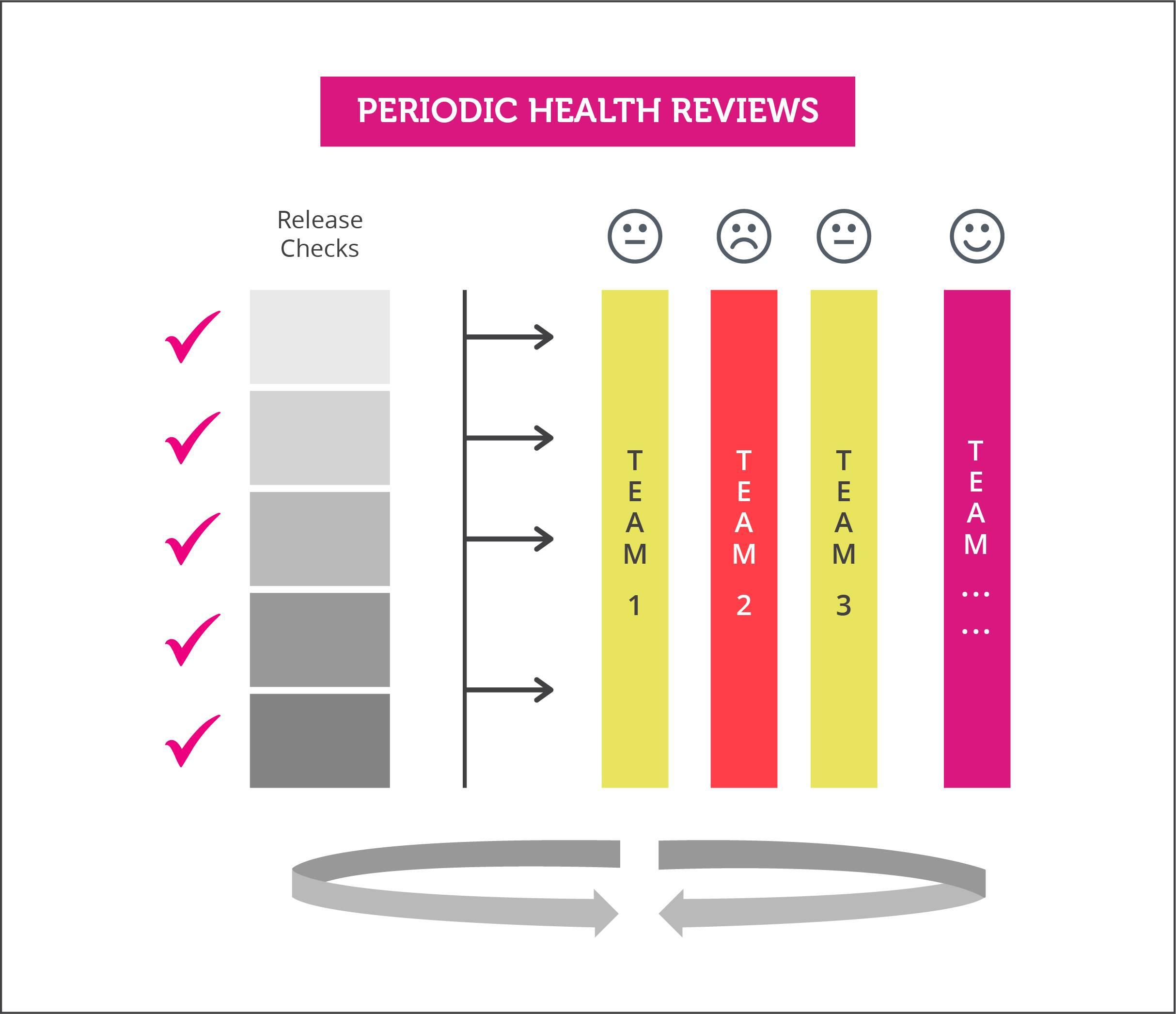 Periodic-Health-Checks
