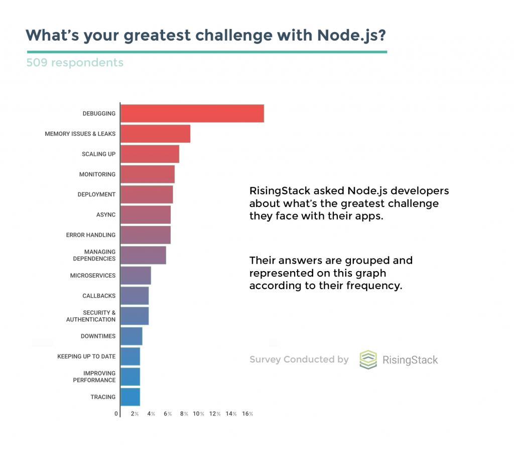 Survey Node.js Development Challenges