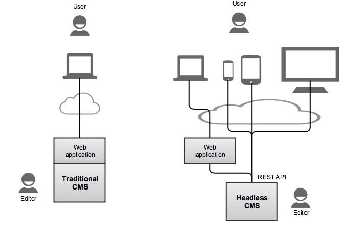 Traditional CMS Vs. Headless CMS