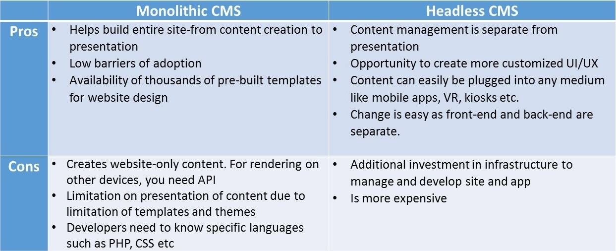 Traditional CMS Vs. Headless CMS