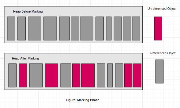 Marking-Phase