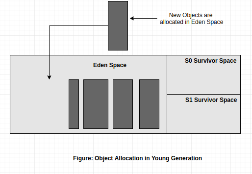 object-allocation-in-yg