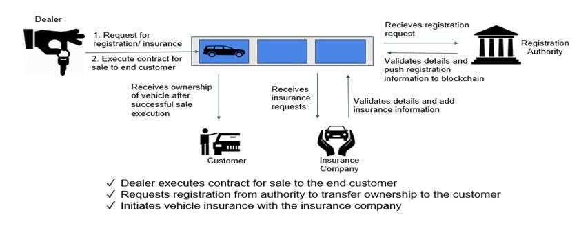 VehicleSaleRegistration-Workflow