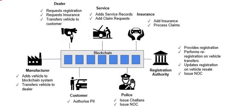 vehicle-registration-lifecycle