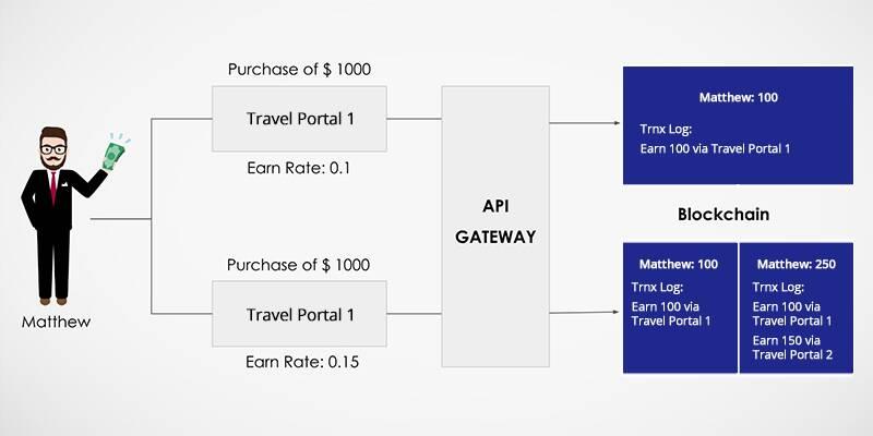 Blockchain for Loyalty Engine 1