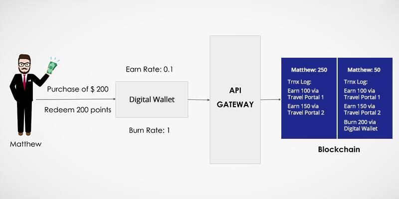 Blockchain for Loyalty Engine 2