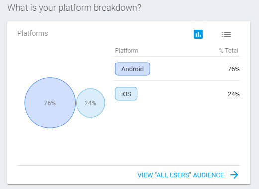 What is your platform breakdown?