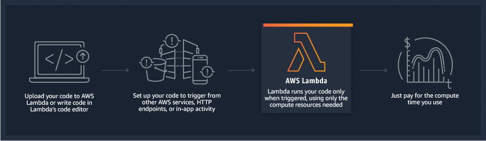 How AWS Lambda function work