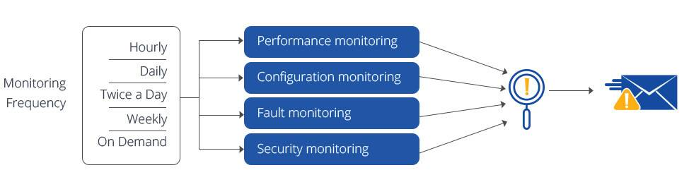 Custom Software Proactive Monitoring and Development