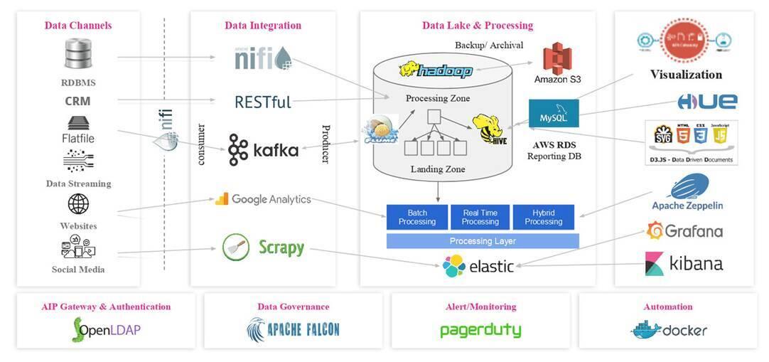 building-data-lake-for-enterprises