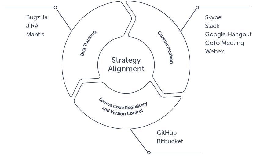 agile-implementation