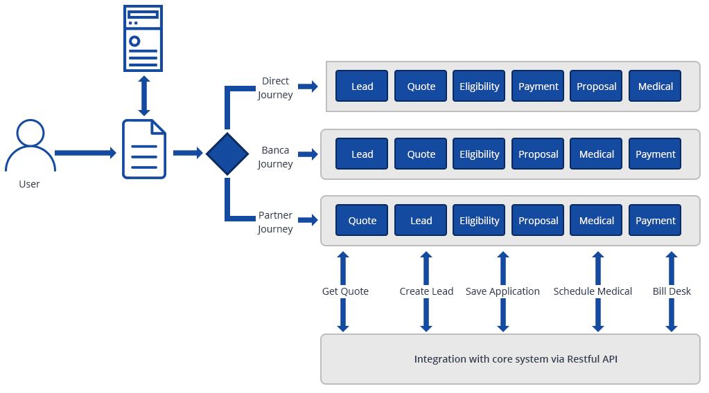 User Journey Flow